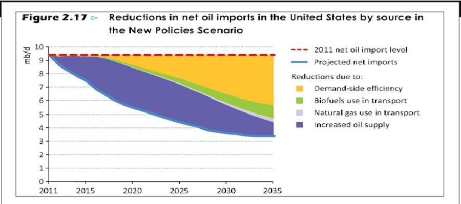 importaciones-de-petróleo