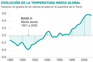 (Fuente: NOAA/EL PAÍS)