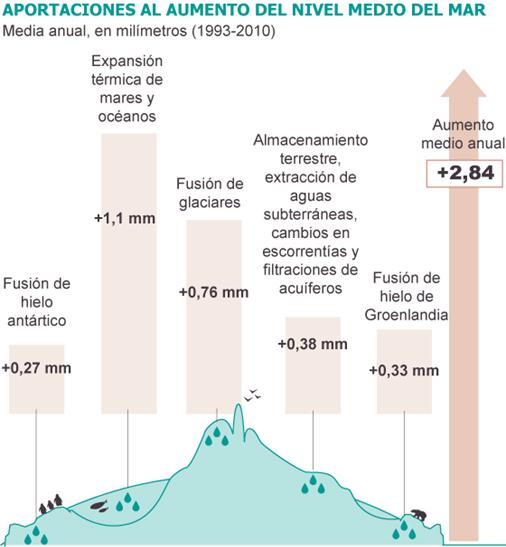 Fuente: IPCC (AR5)/EL PAÍS