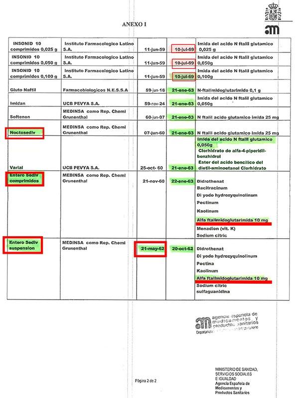Listado de medicamentos con Talidomida.