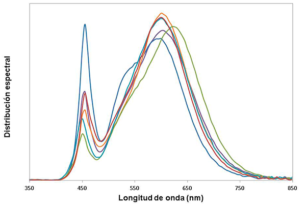 Distribución espectral de los seis LED´S de la fotografía anterior. A destacar el pico cercano a 450 nm, posible responsable de alteraciones biológicas.