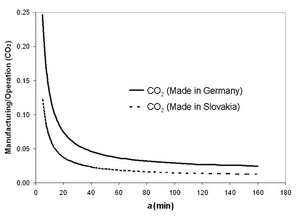 Relación entre las emisiones de CO2 debidas a la fabricación y el consumo de energía de una lámpara fluorescente compacta de balasto integrado fabricada en dos lugares distintos y utilizada en España. La gráfica se presenta en función de los minutos que la lámpara pasa encendida (a). Si la lámpara hubiera sido fabricada o hecha funcionar en otros lugares, los resultados hubieran sido distintos, debidos a las diferencias del mix eléctrico.